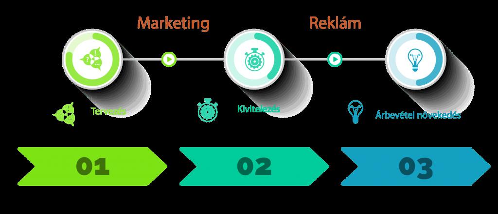 Marketing infografika